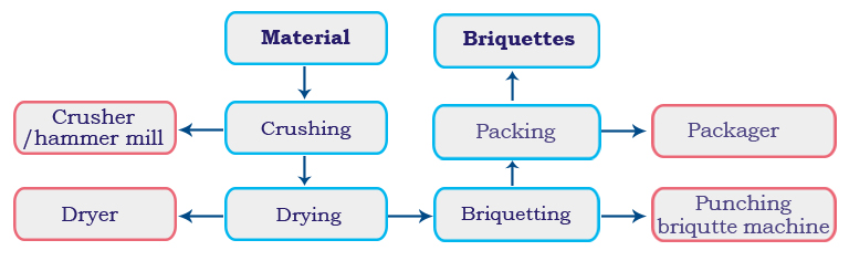 Punching Briquetting Line process