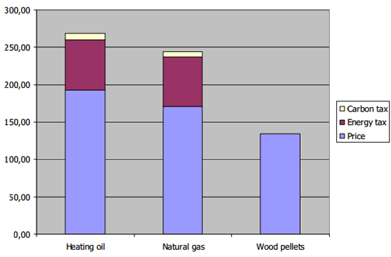 Wood Pellet Development prospect in Denmark