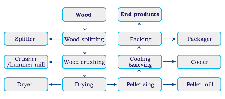 Start Your Wood Pellets Business with Pellet Mill Plant