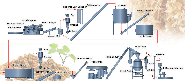 Typical Pelleting Process in Pellet Making Plant