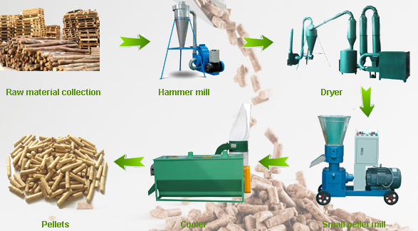 Softwood pellets production processing