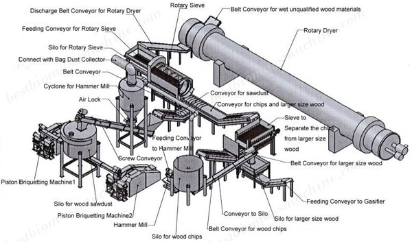 wood briquetting plant design drawing